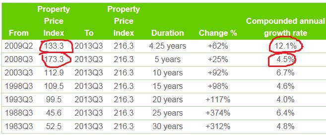 不動産上昇指数